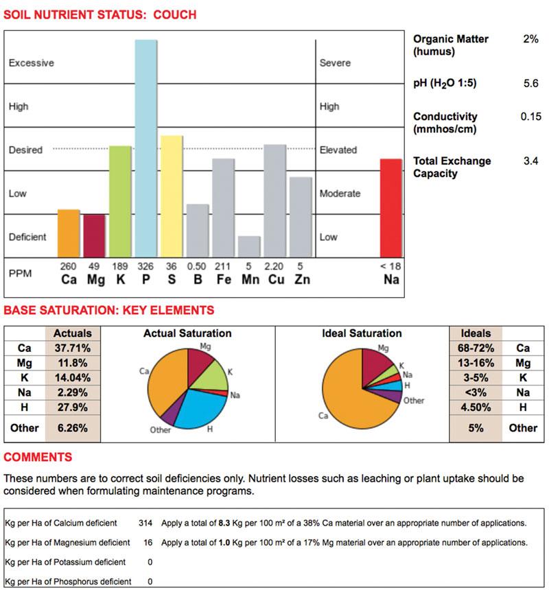 soil nutrient status