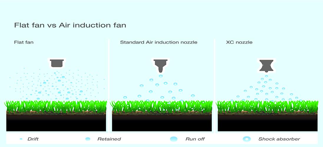 Flat fan vs Air induction fan TurfBreed
